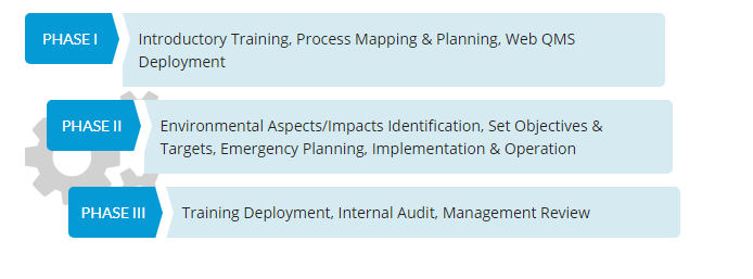 Basic Overview of ISO 14001 Consulting Process